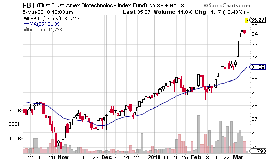 best ETF pick March 2010
