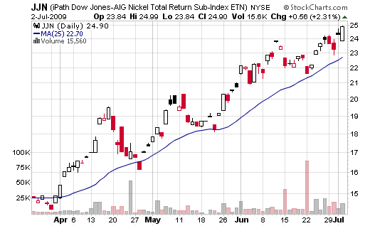 Best ETF July 2009
